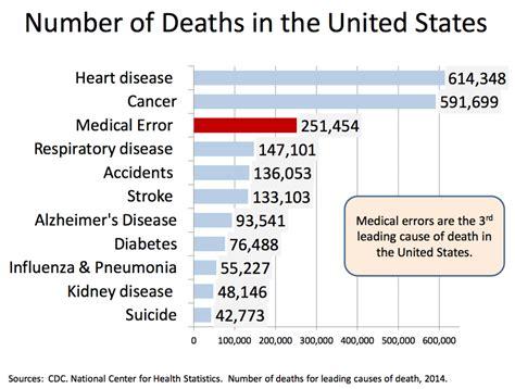 Do medical errors really kill a quarter of a million ...