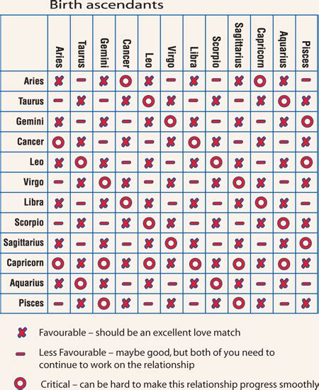 Do Zodiac Signs Truly Affect Relationship Compatibility ...