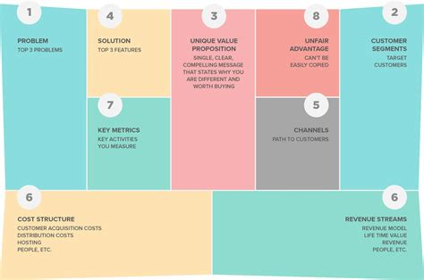 Doc4 s Guide to The Lean Canvas | Doc4 Design