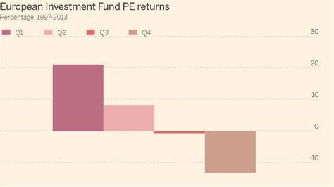 Does the European Investment Fund have good returns?   FT ...