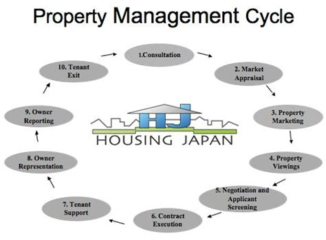 Does your organization use this property management cycle ...