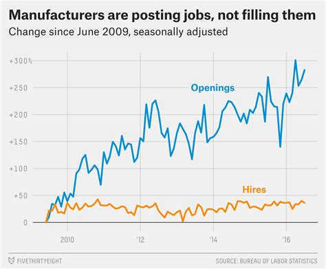 Don't Blame A 'Skills Gap' For Lack Of Hiring In ...