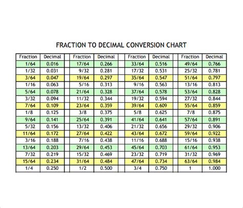 Download Hours And Minutes To Decimals | Gantt Chart Excel ...