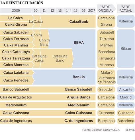 DUI: Cataluña pierde todos sus grandes bancos en ocho años ...