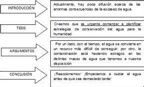duvancho: Texto Argumentativo