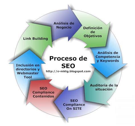 E Marketing Blog: El proceso de SEO 1: Análisis y Objetivos