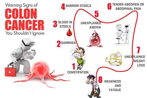 Early Colon Cancer Symptoms and Signs   Best Herbal Health