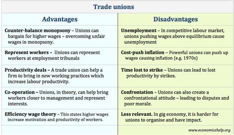 Economics Essays: Advantages and Disadvantages of Trades ...