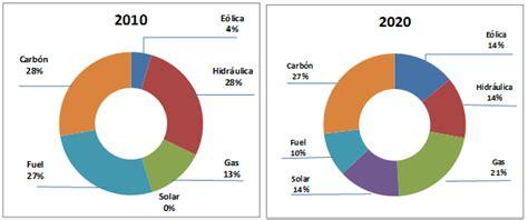 Economics for Energy: Las energías renovables en Marruecos
