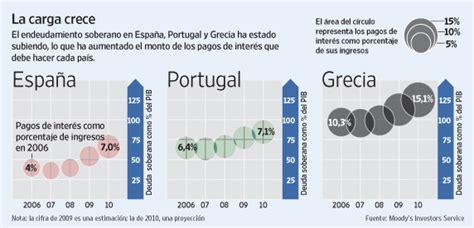Economy Weblog » Portugal, Italia, Irlanda, Grecia y ...