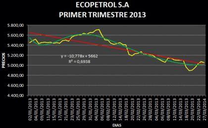 Ecopetrol baja en la Bolsa de Valores de Colombia   Rankia