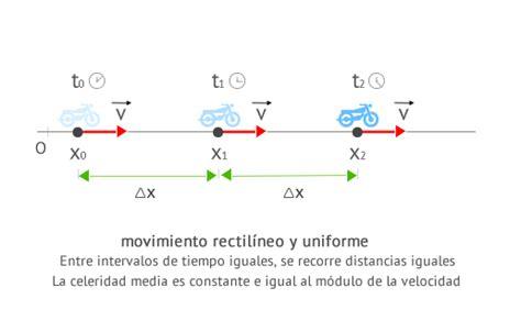 Ecuaciones Movimiento Rectilíneo Uniforme  M.R.U.