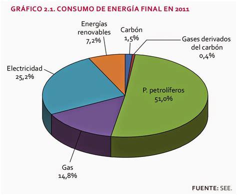 Educación Forestal: La energía en España