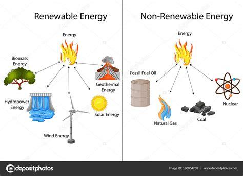 Educazione grafico delle rinnovabili e Non rinnovabili di ...