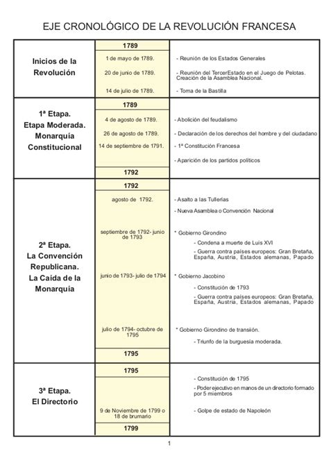 Eje cronologico revolucion francesa.