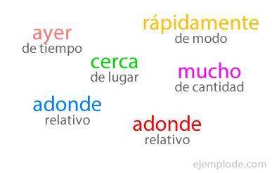 Ejemplo de Adverbio