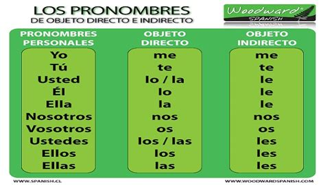 Ejemplo de pronombres personales