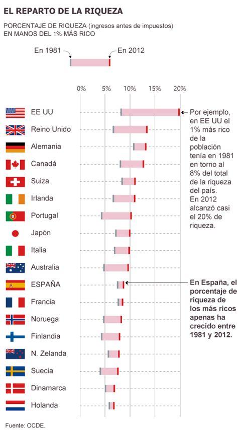 El 1% más rico en España acumula el 8% de todas las rentas ...