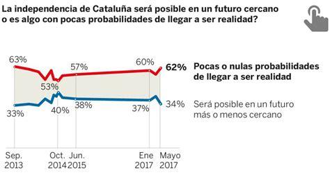 El 61% de los catalanes rechaza la independencia ...