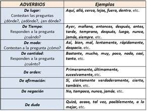 EL ADVERBIO   APRENDER ESPANHOL É FÁCIL...