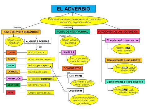 El adverbio: clases y funciones   Apuntes de lengua ...