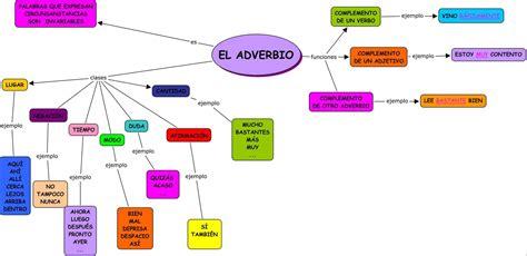 el adverbio : mapa mental | Adverbios, Adjetivos ejemplos ...