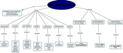 El adverbio   ORT Argentina   Campus Virtual ORT