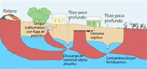 EL AGUA: Contaminacion del agua freatica y su control