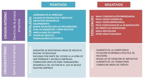 EL ANALISIS DAFO | Social Media, empecemos por el principio!!
