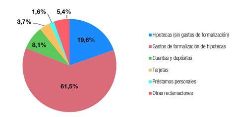 El Banco de España atendió 30.000 reclamaciones hasta ...