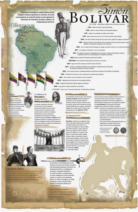 El Baúl de la Historia Universal: INFOGRAFÍA: SIMÓN ...