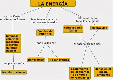 El blog de la Energía: FUENTES DE ENERGÍAS NO RENOVABLES
