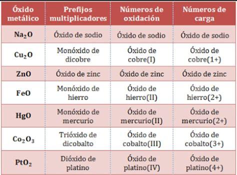 EL BLOG DEL QUIMICO...: Óxidos básicos y su nomenclatura