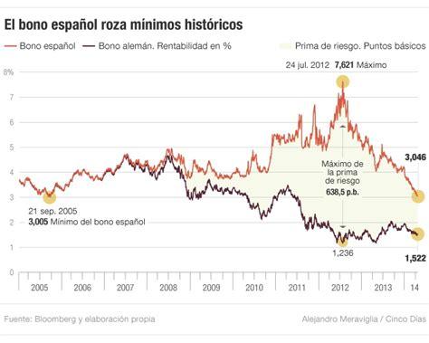 El bono a 10 años roza su mínimo histórico y el Ibex cede ...