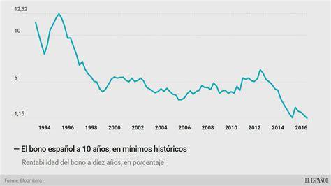 El bono español se relaja a mínimos históricos y la prima ...