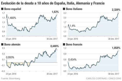 El bono español sube un 23% en un mes: ¿por qué ...