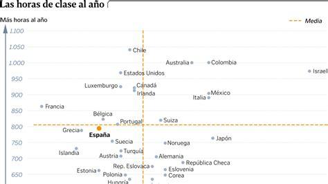 El calendario académico español es tan concentrado que no ...