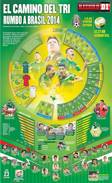 El camino del Tri rumbo a Brasil 2014 | Copa del mundo de ...