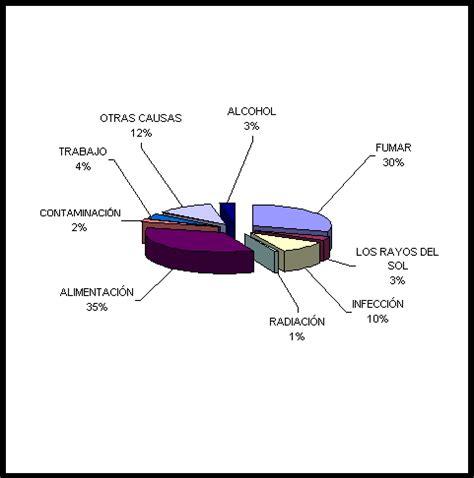 El Cáncer: origen,prevención,diagnostico y tratamiento del ...