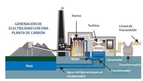 El carbón, una fuente de energía extremadamente ...