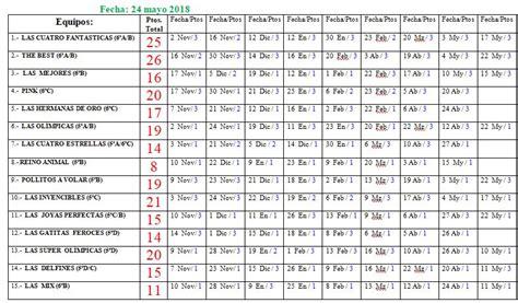 EL CHAPARRAL DEPORTIVO: Resultados Liga Baloncesto 3x3 ...
