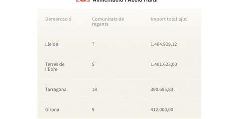 El Departamento de Agricultura otorga 3,6 m € de ayuda a ...