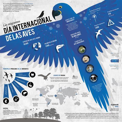 El Día Mundial de las Aves Migratorias es dedicado a la ...