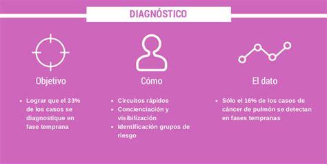 El diagnóstico precoz del cáncer de pulmón, informe  Reto ...