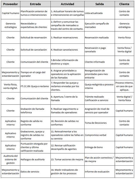 El diagrama SIPOC: Guía específica para hacerlo PASO a PASO