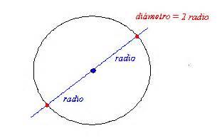 El diámetro de una circunferencia