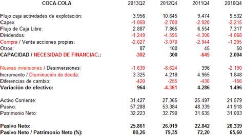 El flujo de caja libre de Coca Cola.   Rankia