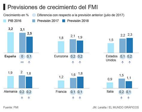 El FMI afirma que el crecimiento de España no es ...
