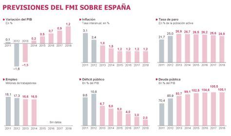 El FMI da un leve respiro a España   Economía   EL PAÍS