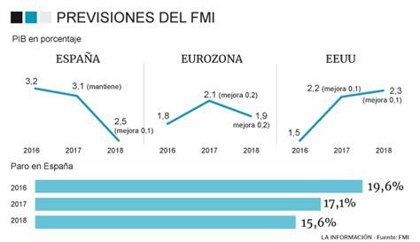 El FMI eleva una décima el PIB español en 2018 al 2,5% ...